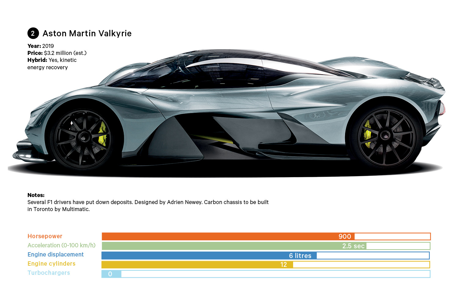 Cars Infographic-2